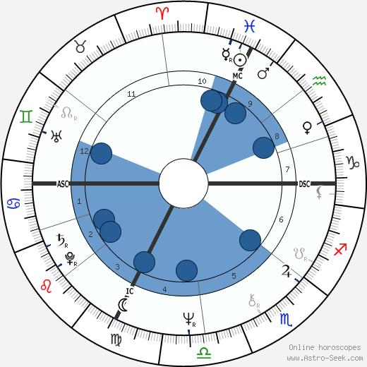 Dick Fosbury wikipedia, horoscope, astrology, instagram