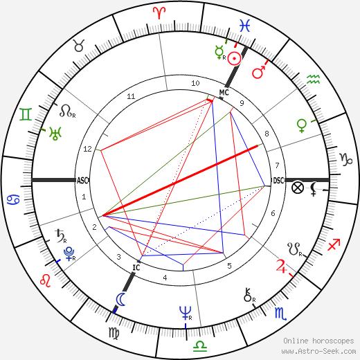 Дик Фосбери Dick Fosbury день рождения гороскоп, Dick Fosbury Натальная карта онлайн