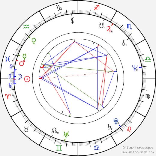 Dyanik Zurakowska день рождения гороскоп, Dyanik Zurakowska Натальная карта онлайн