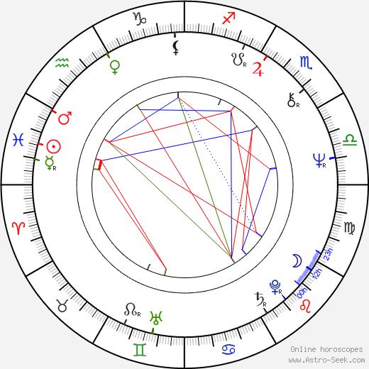 Eddie Hodges astro natal birth chart, Eddie Hodges horoscope, astrology
