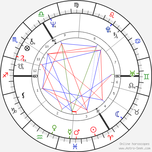 Elton John astro natal birth chart, Elton John horoscope, astrology