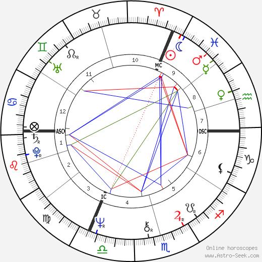 Erik Orsenna astro natal birth chart, Erik Orsenna horoscope, astrology