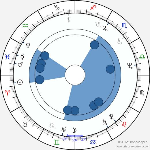 Frank Shields wikipedia, horoscope, astrology, instagram