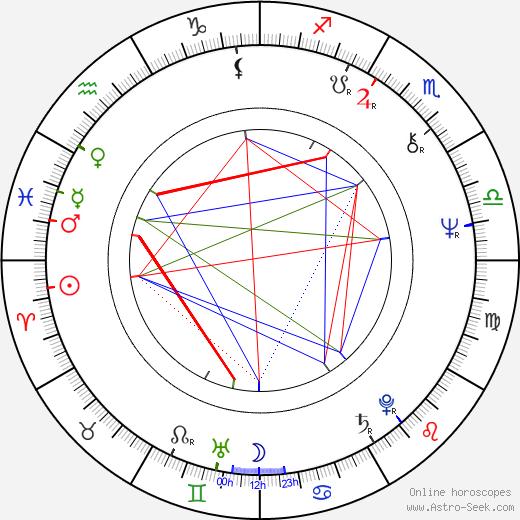 Frank Shields birth chart, Frank Shields astro natal horoscope, astrology