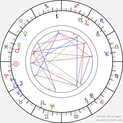 Gary Howard Klar birth chart, Gary Howard Klar astro natal horoscope, astrology