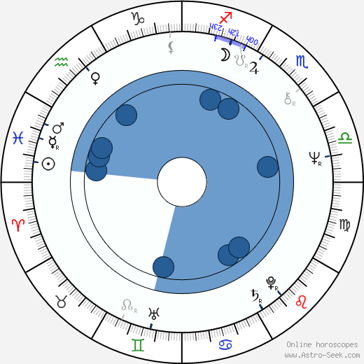 Gilmer McCormick wikipedia, horoscope, astrology, instagram