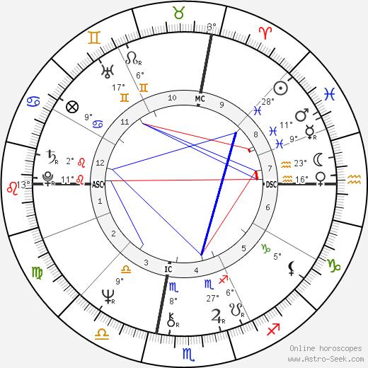 Glenn Close birth chart, biography, wikipedia 2018, 2019