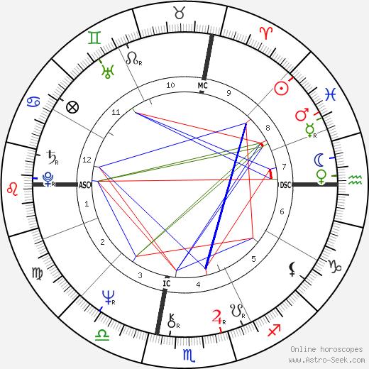 Glenn Close astro natal birth chart, Glenn Close horoscope, astrology