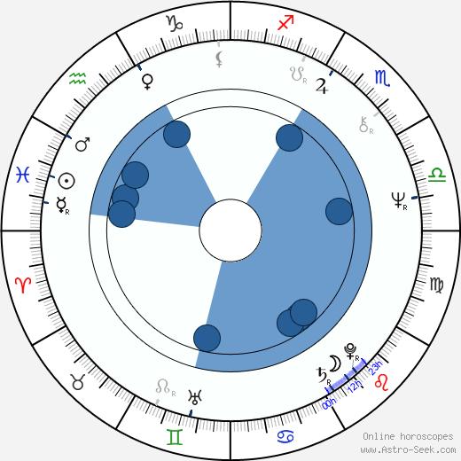 Gunnar Hansen wikipedia, horoscope, astrology, instagram