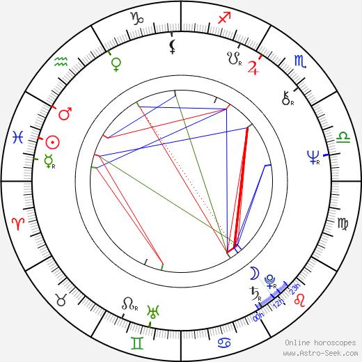 Gunnar Hansen astro natal birth chart, Gunnar Hansen horoscope, astrology