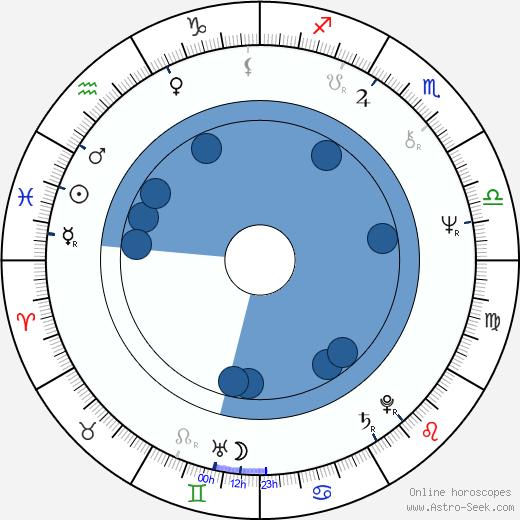 Hans-Christoph Blumenberg wikipedia, horoscope, astrology, instagram