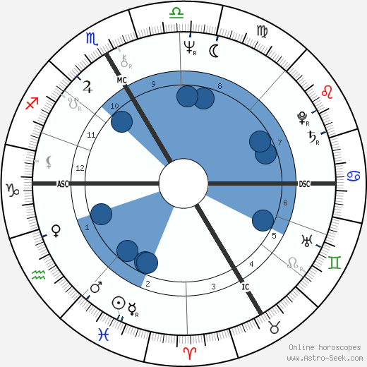 Hermann Meyer wikipedia, horoscope, astrology, instagram