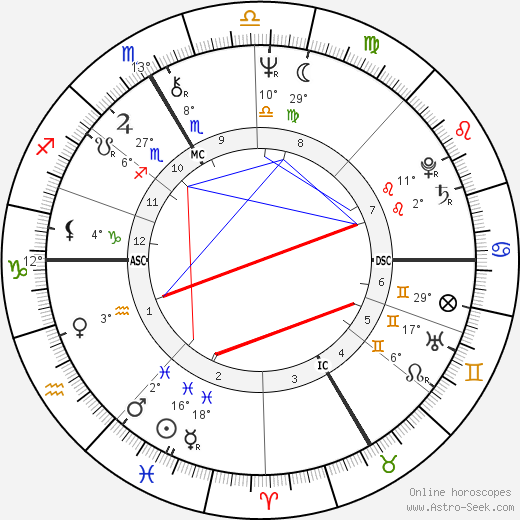 Hermann Meyer birth chart, biography, wikipedia 2018, 2019