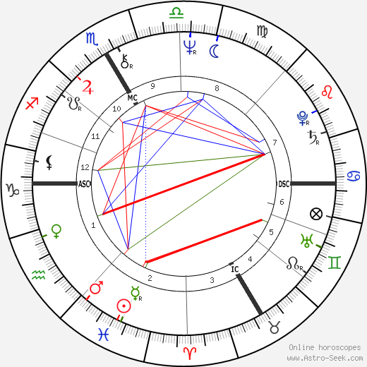Hermann Meyer astro natal birth chart, Hermann Meyer horoscope, astrology