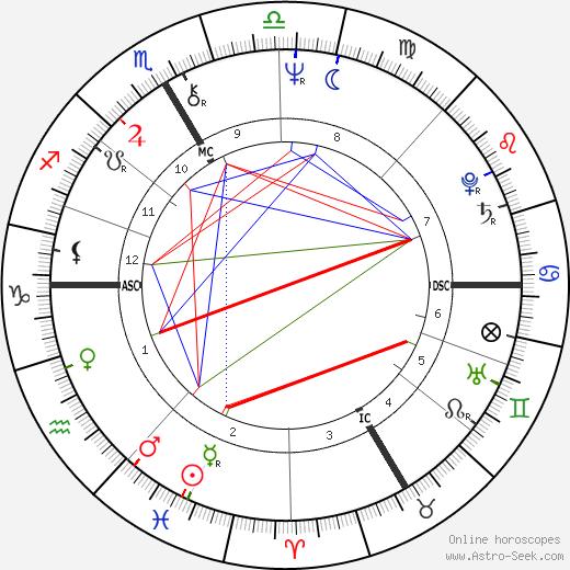 Hermann Meyer tema natale, oroscopo, Hermann Meyer oroscopi gratuiti, astrologia