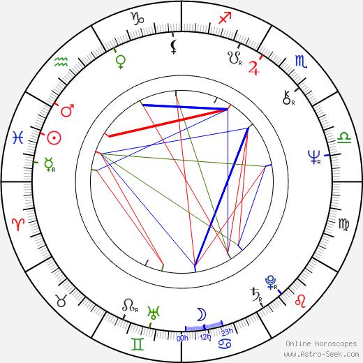 Igor Latta день рождения гороскоп, Igor Latta Натальная карта онлайн