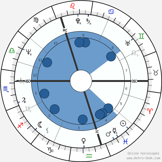 Ishbell Davidson wikipedia, horoscope, astrology, instagram