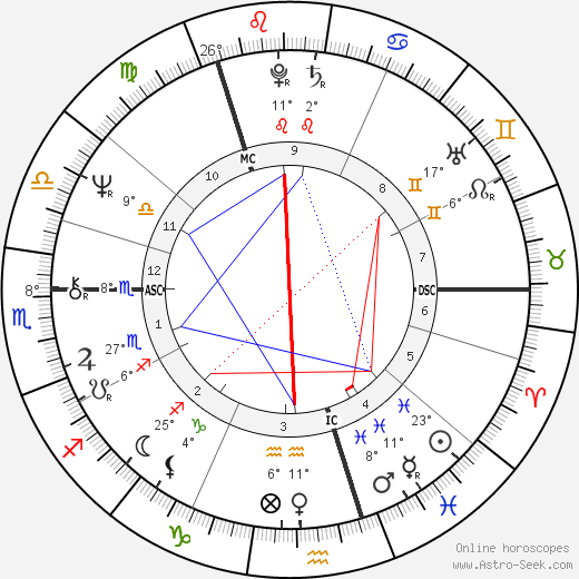 Ishbell Davidson birth chart, biography, wikipedia 2019, 2020