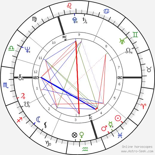 Ishbell Davidson birth chart, Ishbell Davidson astro natal horoscope, astrology