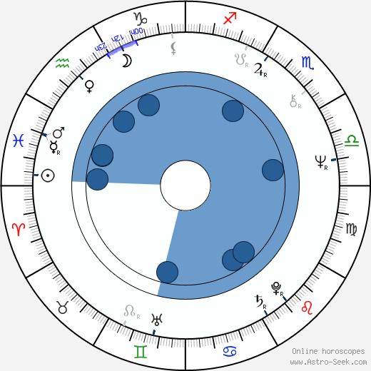 Jarkko Laine wikipedia, horoscope, astrology, instagram