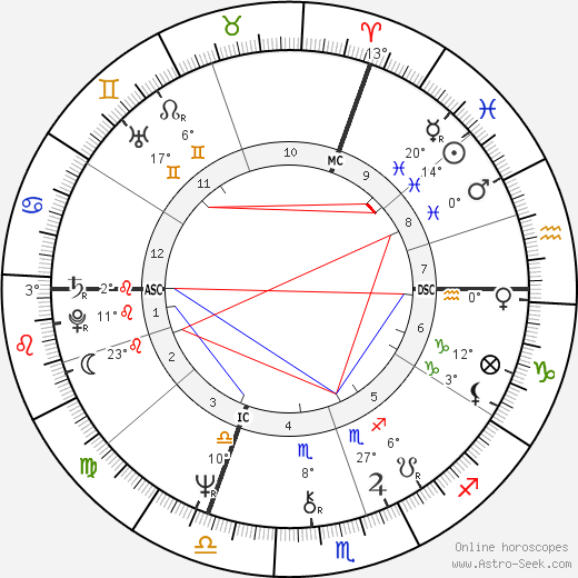 Jean Jouzel birth chart, biography, wikipedia 2018, 2019