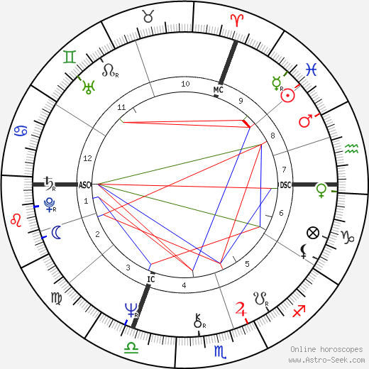 Jean Jouzel astro natal birth chart, Jean Jouzel horoscope, astrology
