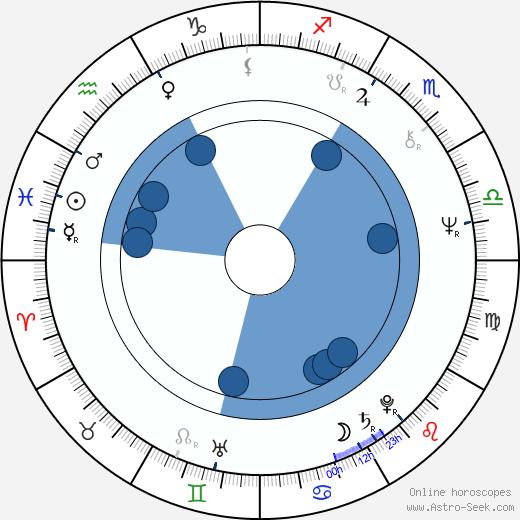 Jennifer Warnes wikipedia, horoscope, astrology, instagram