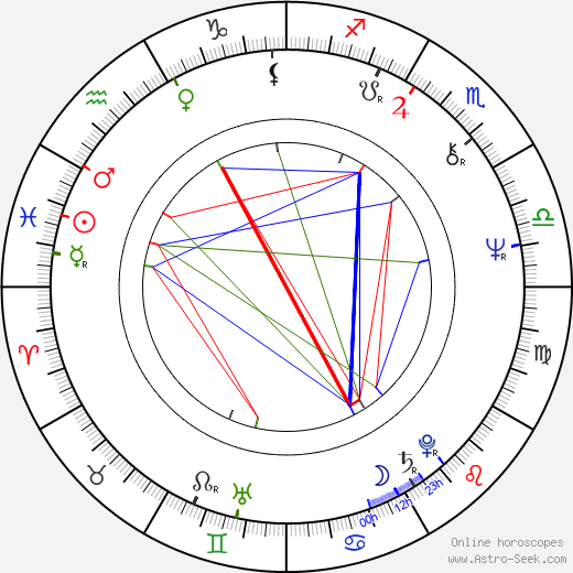 Jennifer Warnes birth chart, Jennifer Warnes astro natal horoscope, astrology