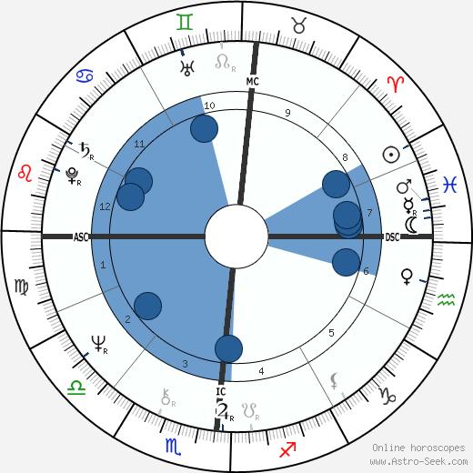 John E. Boswell wikipedia, horoscope, astrology, instagram