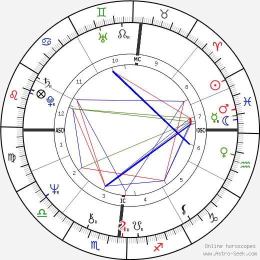 John E. Boswell astro natal birth chart, John E. Boswell horoscope, astrology