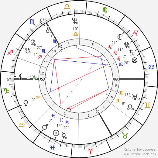 John Kitzhaber birth chart, biography, wikipedia 2019, 2020