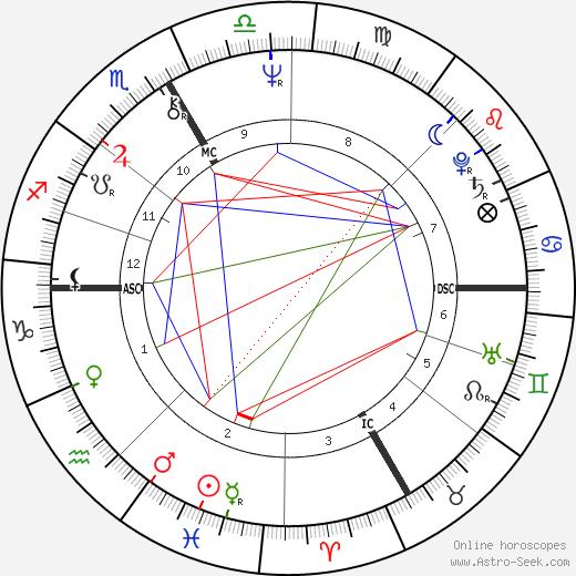 John Kitzhaber birth chart, John Kitzhaber astro natal horoscope, astrology