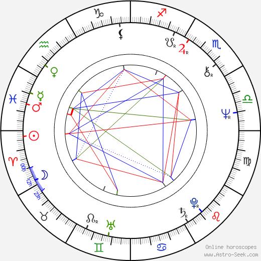 Jorge Martínez день рождения гороскоп, Jorge Martínez Натальная карта онлайн