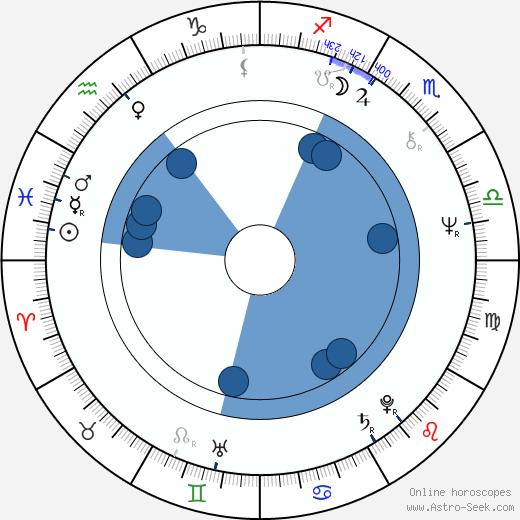 Josephine Siao wikipedia, horoscope, astrology, instagram