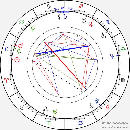 Juraj Kukura день рождения гороскоп, Juraj Kukura Натальная карта онлайн