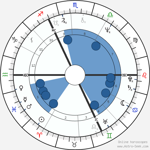 Jürgen Fliege wikipedia, horoscope, astrology, instagram