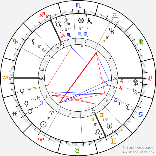 Jürgen Fliege birth chart, biography, wikipedia 2018, 2019