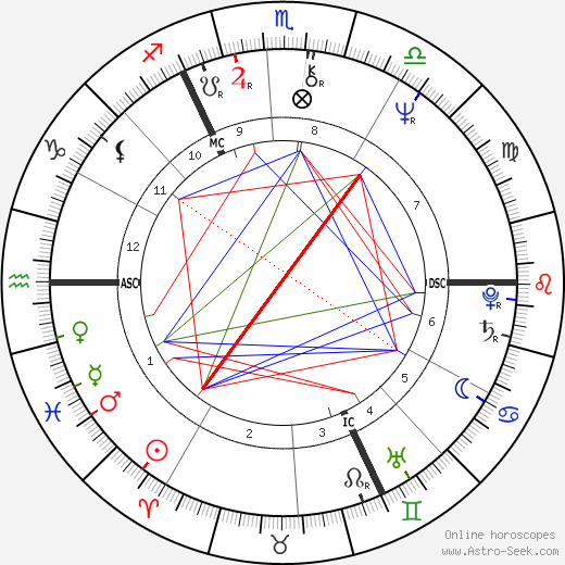 Jürgen Fliege astro natal birth chart, Jürgen Fliege horoscope, astrology
