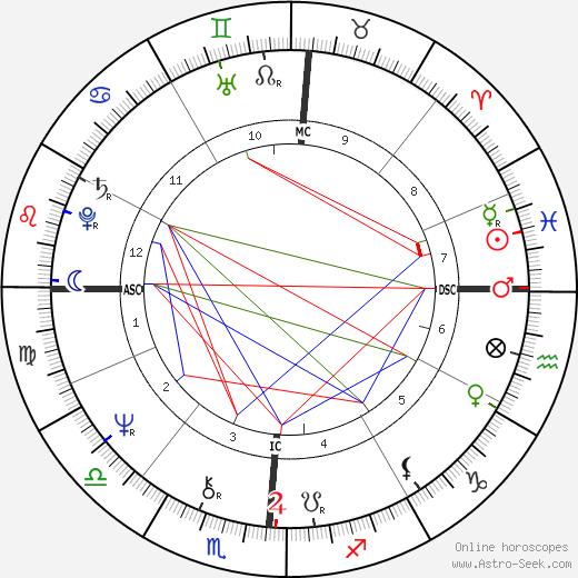 Kent Tekulve astro natal birth chart, Kent Tekulve horoscope, astrology
