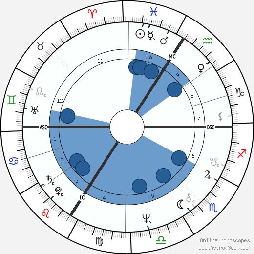 Kim Campbell wikipedia, horoscope, astrology, instagram