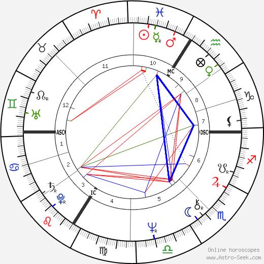 Kim Campbell tema natale, oroscopo, Kim Campbell oroscopi gratuiti, astrologia
