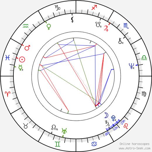 Ladislav Kuna birth chart, Ladislav Kuna astro natal horoscope, astrology