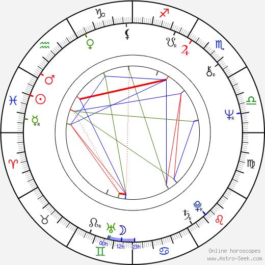 Leonard Mann день рождения гороскоп, Leonard Mann Натальная карта онлайн