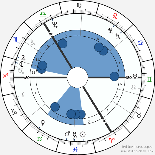 Marguerite Scholler wikipedia, horoscope, astrology, instagram