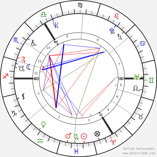 Marguerite Scholler tema natale, oroscopo, Marguerite Scholler oroscopi gratuiti, astrologia