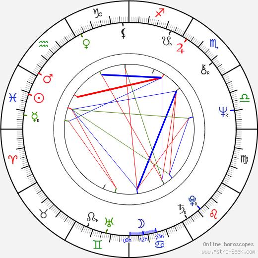 Markku Veijalainen astro natal birth chart, Markku Veijalainen horoscope, astrology