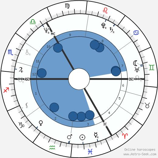 Martyn David Jones wikipedia, horoscope, astrology, instagram