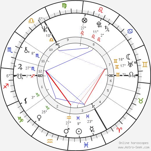 Martyn David Jones birth chart, biography, wikipedia 2019, 2020
