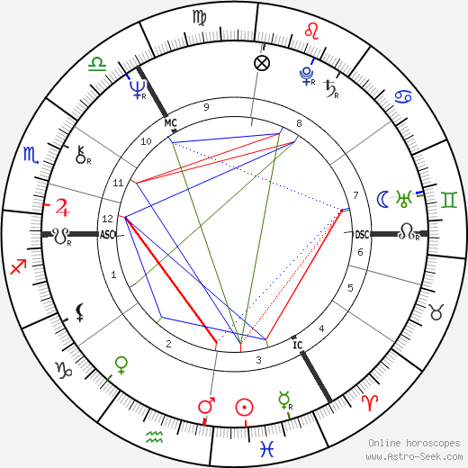 Martyn David Jones день рождения гороскоп, Martyn David Jones Натальная карта онлайн