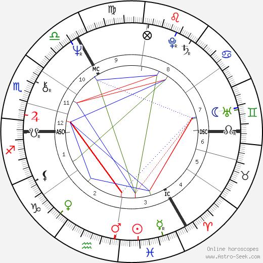 Martyn David Jones astro natal birth chart, Martyn David Jones horoscope, astrology